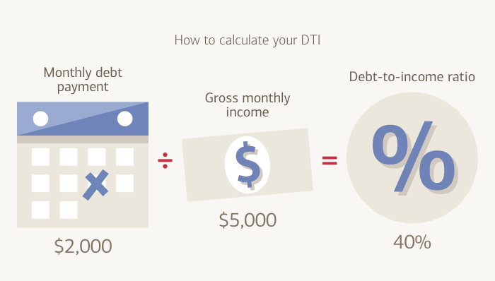 How to calculate your Debt-To-Income Ratio (DTI): Monthly Debt Payment divided by Gross Monthly Income equals Debt-To-Income Ratio (DTI)